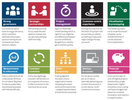 Ten key enablers to getting things done