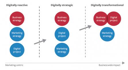 Towards digital transformation